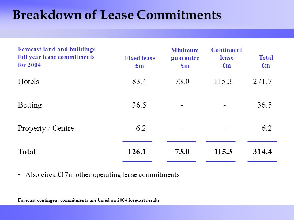 44 Breakdown of Lease Commitments Fixed lease £m Minimum guarantee £m Total £m Hotels83.473.0115.3271.7 Betting36.5--36.5 Property / Centre6.2--6.2 Total126.173.0115.3314.4 Also circa £17m other operating lease commitments Forecast land and buildings full year lease commitments for 2004 Contingent lease £m Forecast contingent commitments are based on 2004 forecast results