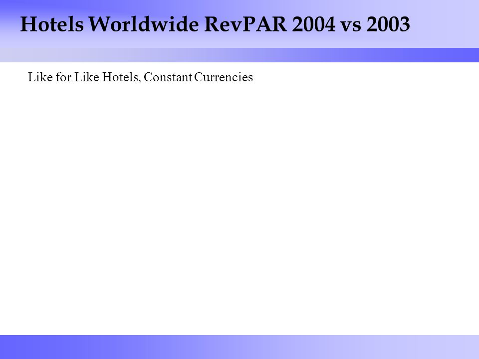 4 Hotels Worldwide RevPAR 2004 vs 2003 Like for Like Hotels, Constant Currencies