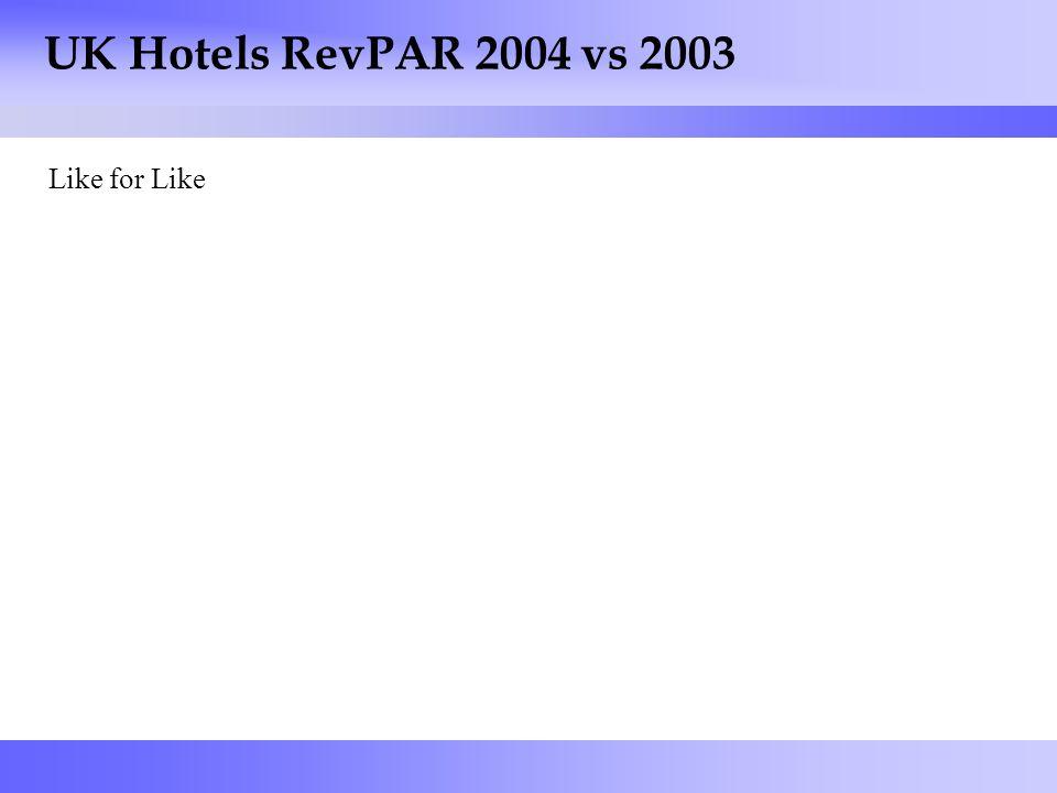 7 UK Hotels RevPAR 2004 vs 2003 Like for Like