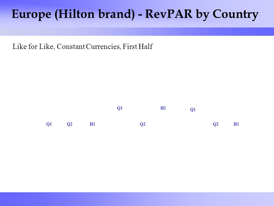 8 Europe (Hilton brand) - RevPAR by Country Like for Like, Constant Currencies, First Half Q1Q2H1 Q1 Q2 H1 Q1 Q2H1