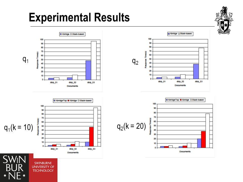 Experimental Results q1q1 q2q2 q 1 (k = 10) q 2 (k = 20)