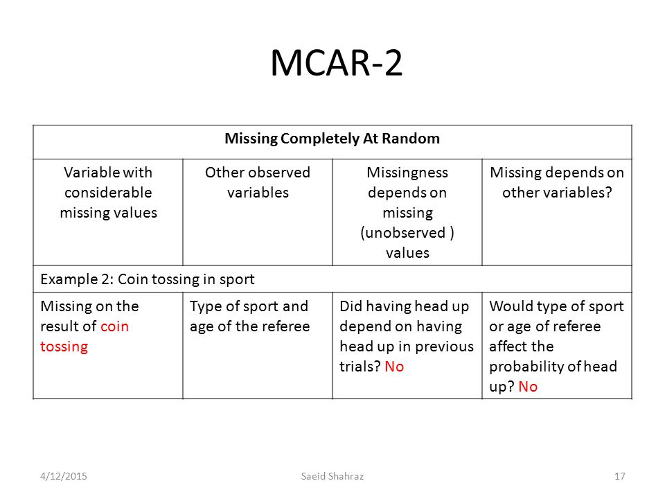MCAR-2 Missing Completely At Random Variable with considerable missing values Other observed variables Missingness depends on missing (unobserved ) va