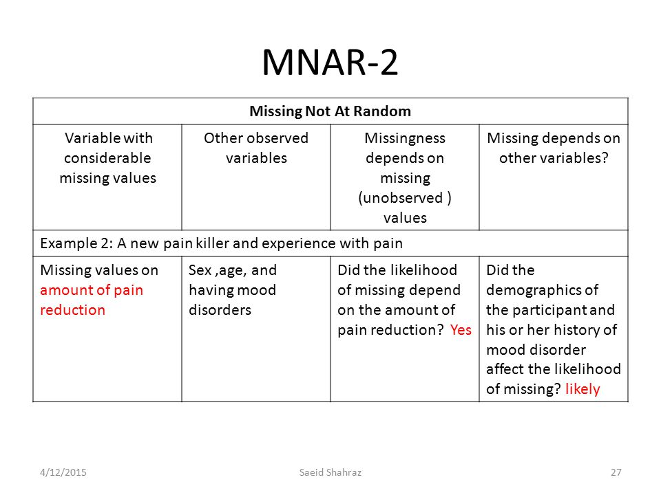 MNAR-2 Missing Not At Random Variable with considerable missing values Other observed variables Missingness depends on missing (unobserved ) values Mi