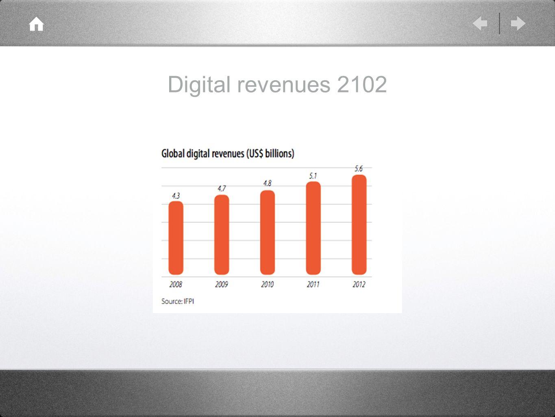 Digital revenues 2102