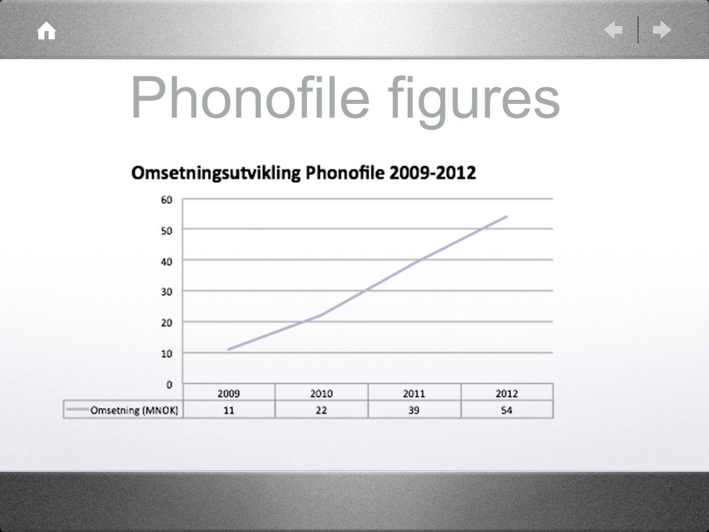 Phonofile figures