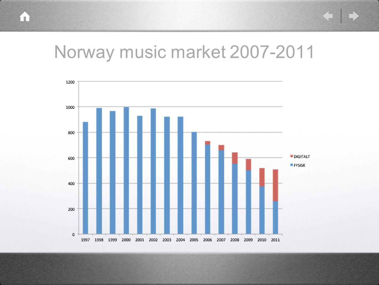 Norway music market 2007-2011