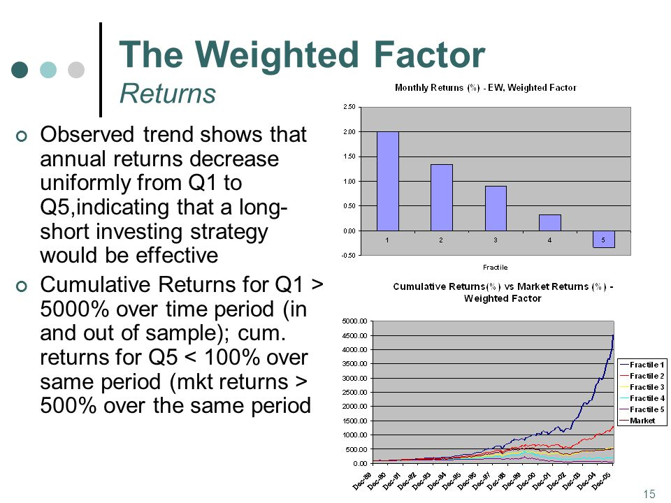 15 The Weighted Factor Returns Observed trend shows that annual returns decrease uniformly from Q1 to Q5,indicating that a long- short investing strategy would be effective Cumulative Returns for Q1 > 5000% over time period (in and out of sample); cum.