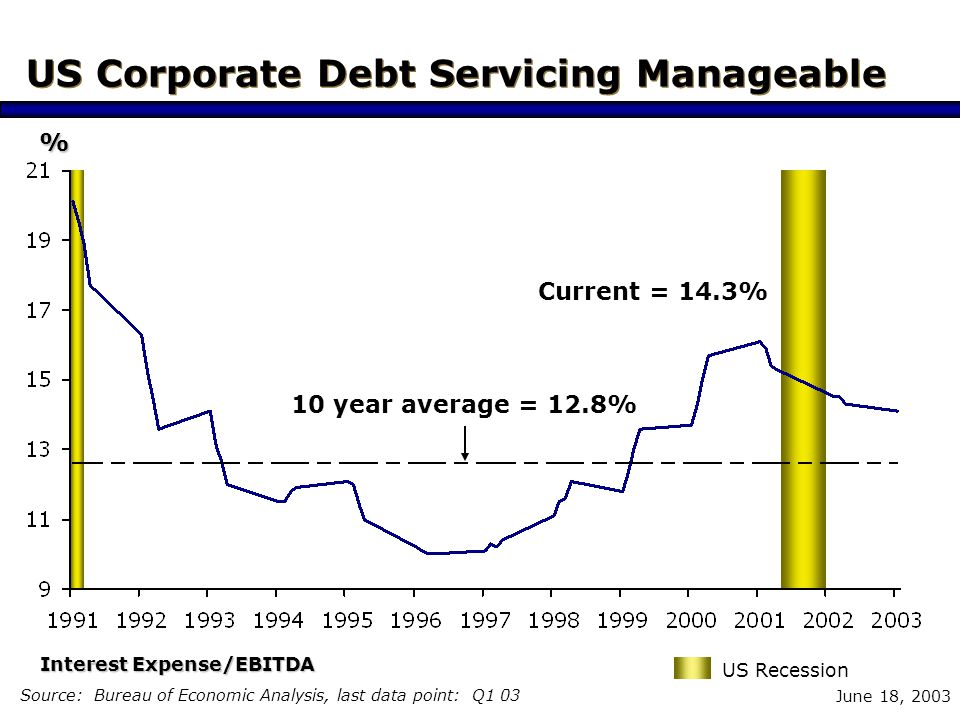 June 18, 2003 High US Corporate Debt Ratio Source: Census Bureau, last data point: Q4 02 10 year average = 75% Long-Term Debt/Income, all Manufacturing Industries