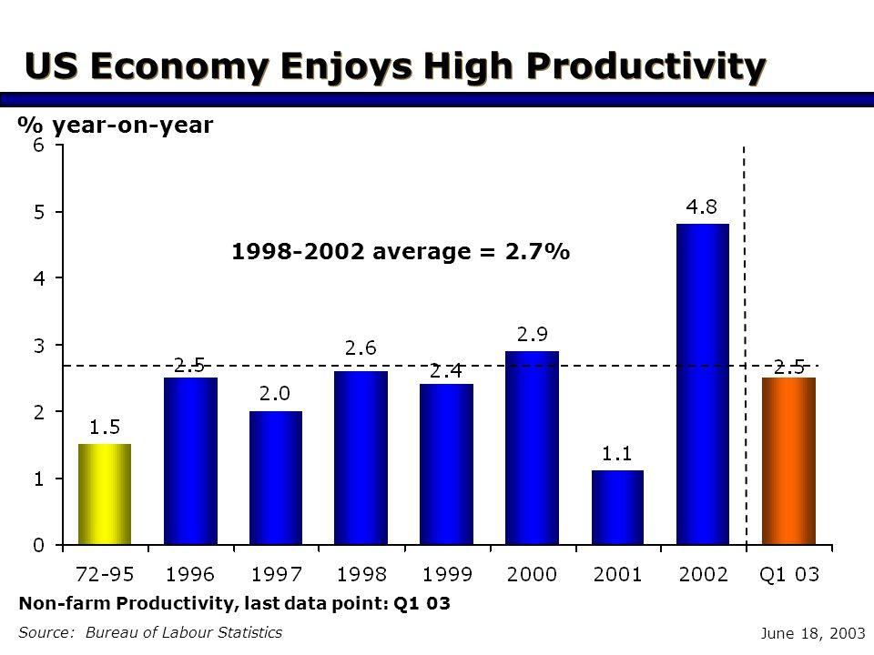 June 18, 2003 US Economy Enjoys High Productivity Source: Bureau of Labour Statistics % year-on-year Non-farm Productivity, last data point: Q1 03 1998-2002 average = 2.7%