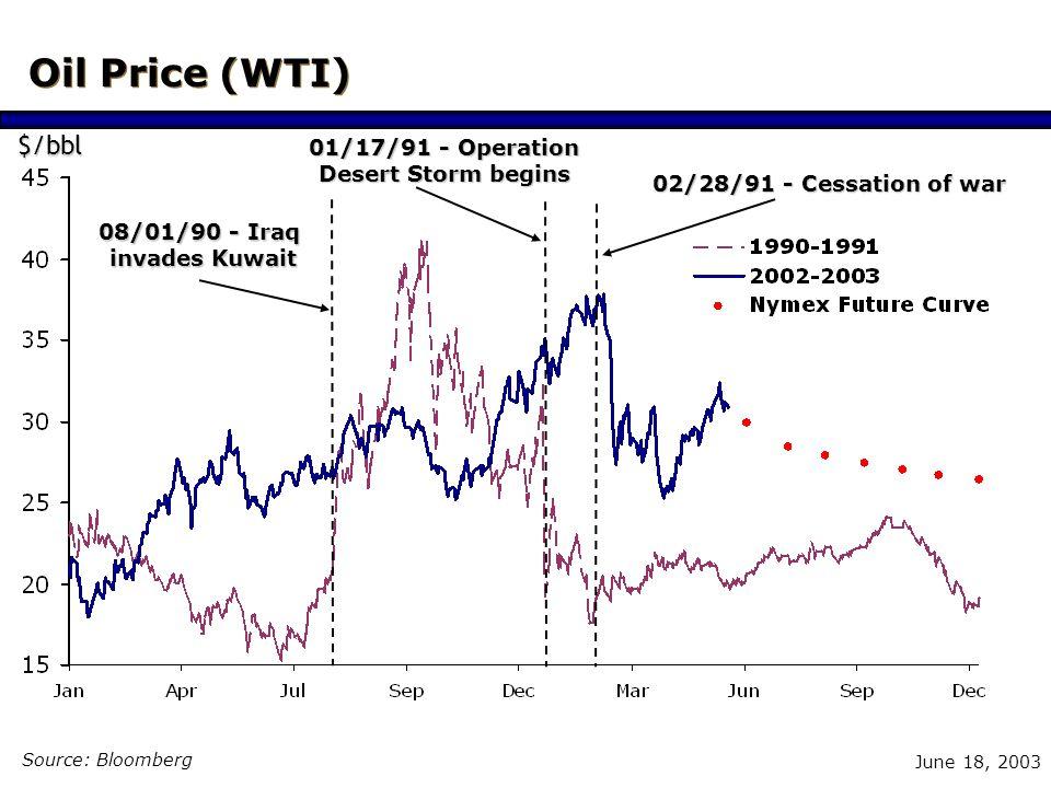 June 18, 2003 US Dollar Weakens Source: Bloomberg US$/Euro