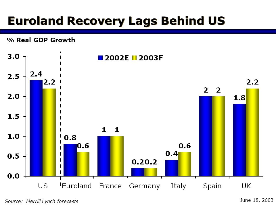 June 18, 2003 Euroland Economic Outlook Euro strength & US weakness dampen growth prospects Unemployment is rising again Business & consumer confidence are falling Controversies concerning the stability and growth pact The German engine is lagging Structural measures are essential for future growth European Recovery Lags Behind US