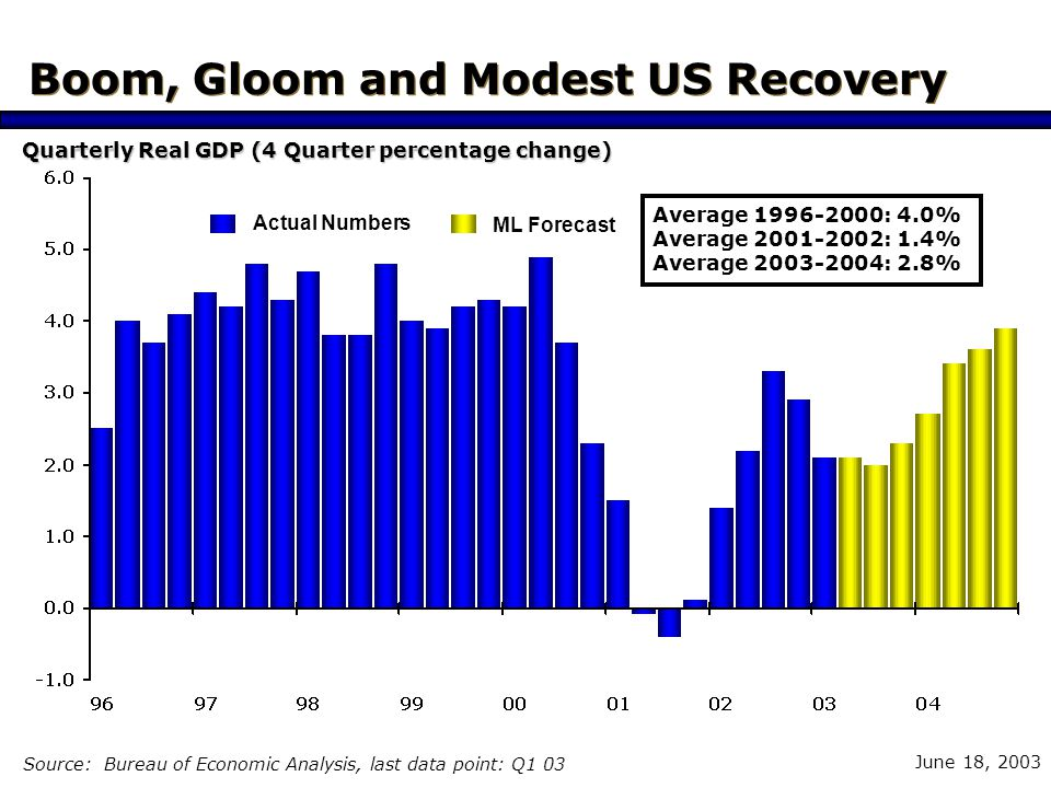 June 18, 2003 US Corporate Debt Servicing Manageable Source: Bureau of Economic Analysis, last data point: Q1 03 % 10 year average = 12.8% Current = 14.3% US Recession Interest Expense/EBITDA