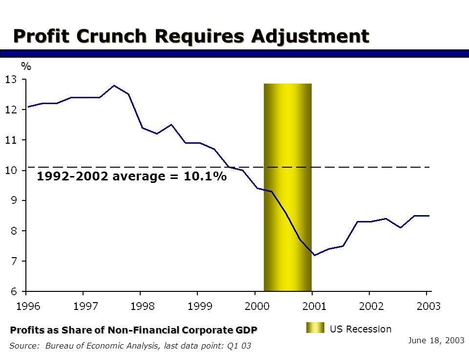 June 18, 2003 Profit Crunch Requires Adjustment Source: Bureau of Economic Analysis, last data point: Q1 03 1992-2002 average = 10.1% Profits as Share of Non-Financial Corporate GDP US Recession %