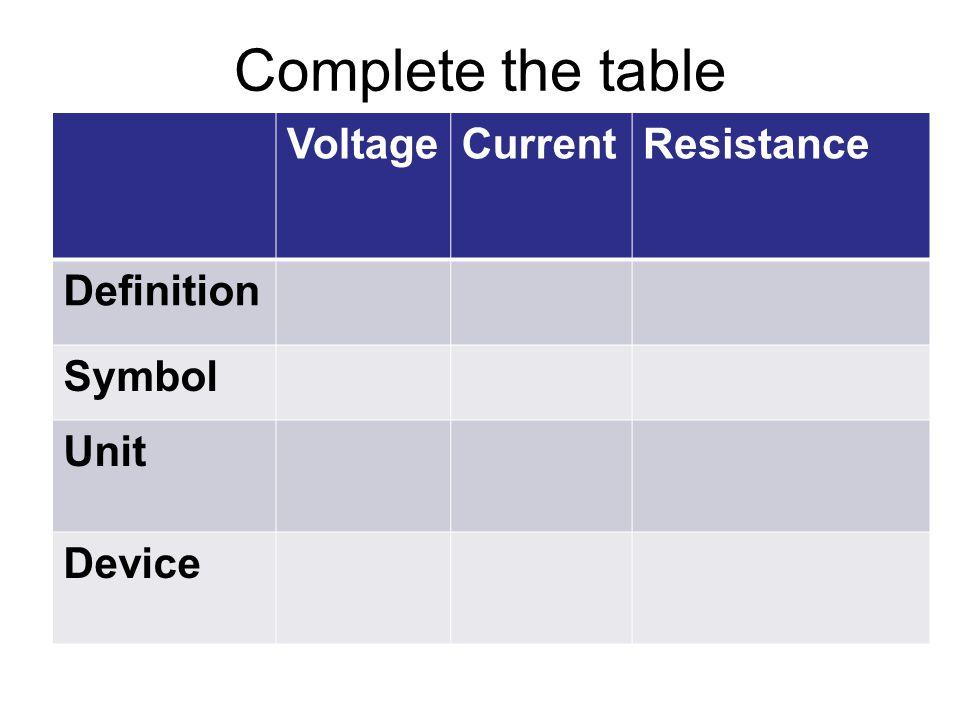 ResistanceCurrentVoltage Definition Symbol Unit Device Complete the table
