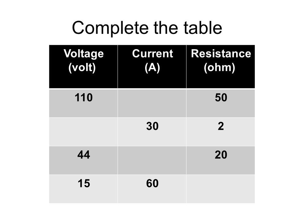Complete the table Resistance (ohm) Current (A) Voltage (volt) 50110 230 2044 6015
