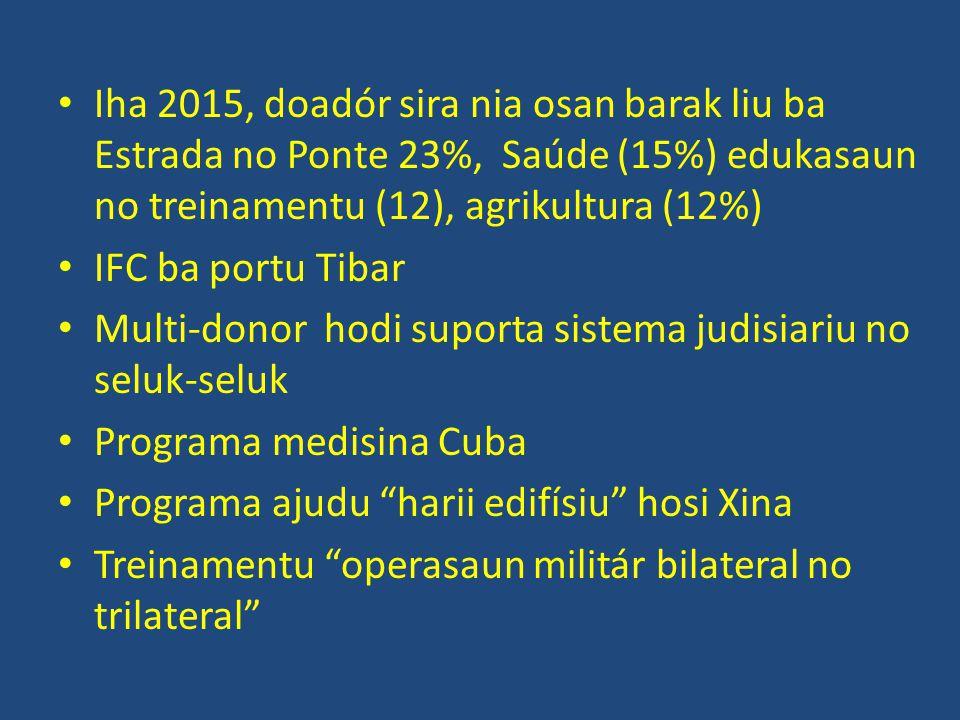 Iha 2015, doadór sira nia osan barak liu ba Estrada no Ponte 23%, Saúde (15%) edukasaun no treinamentu (12), agrikultura (12%) IFC ba portu Tibar Multi-donor hodi suporta sistema judisiariu no seluk-seluk Programa medisina Cuba Programa ajudu harii edifísiu hosi Xina Treinamentu operasaun militár bilateral no trilateral