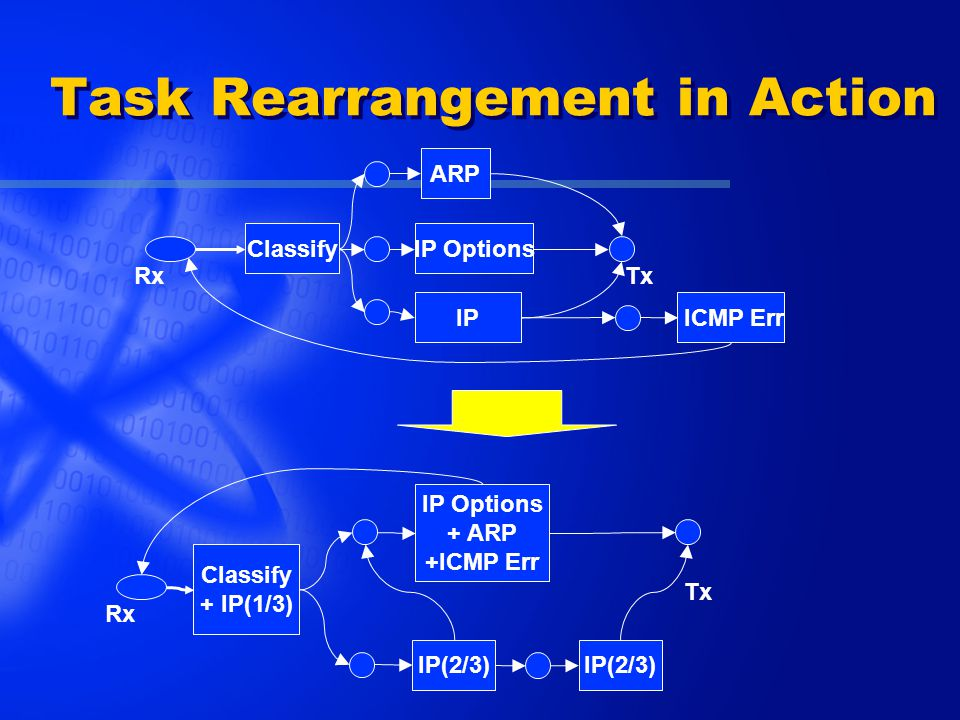 Task Rearrangement in Action Classify IP ARP IP Options RxTx ICMP Err Classify + IP(1/3) IP(2/3) IP Options + ARP +ICMP Err Rx Tx IP(2/3)