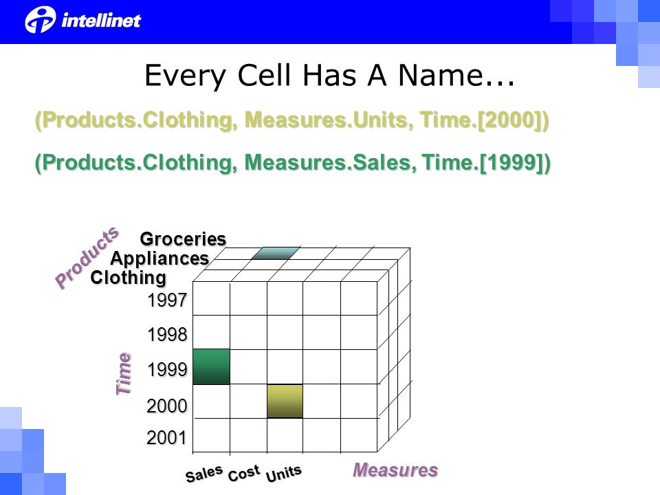 Groceries Clothing Appliances Sales Cost Units (Products.Clothing, Measures.Units, Time.[2000]) (Products.Clothing, Measures.Sales, Time.[1999]) Every Cell Has A Name...