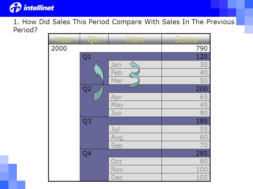 1. How Did Sales This Period Compare With Sales In The Previous Period.