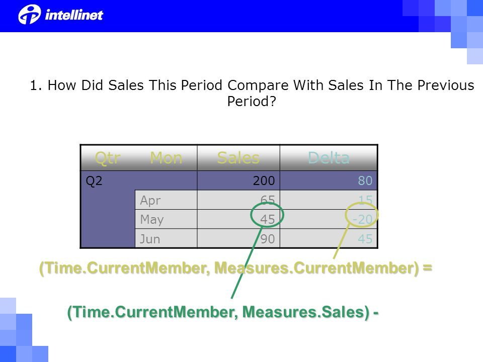 QtrMonSalesDelta Q220080 Apr6515 May45-20 Jun9045 1. How Did Sales This Period Compare With Sales In The Previous Period? (Time.CurrentMember, Measure