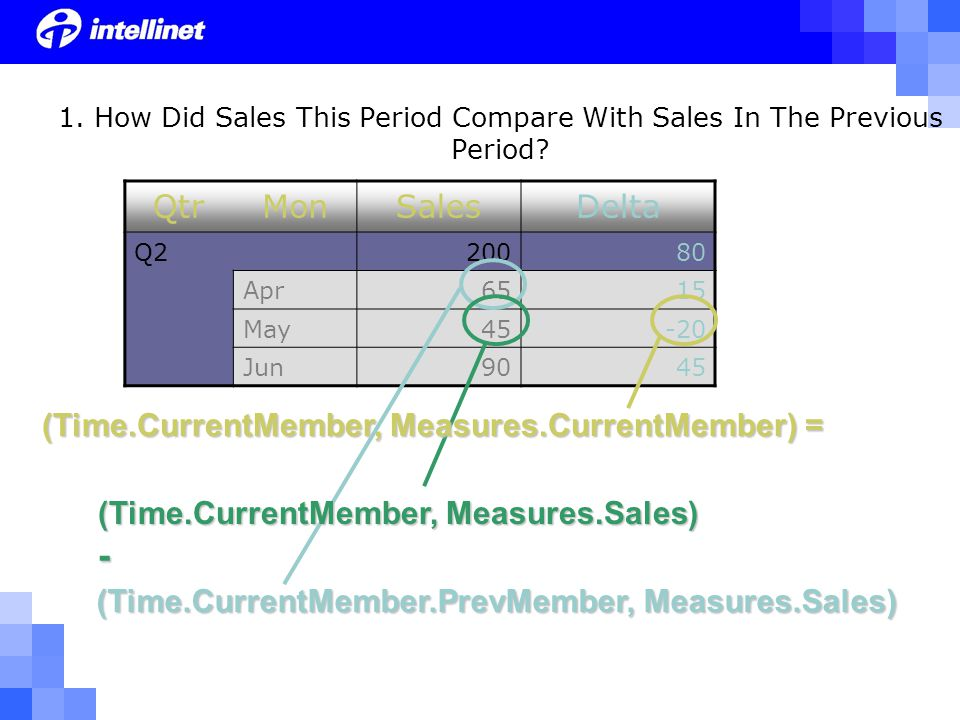 QtrMonSalesDelta Q220080 Apr6515 May45-20 Jun9045 (Time.CurrentMember.PrevMember, Measures.Sales) 1.