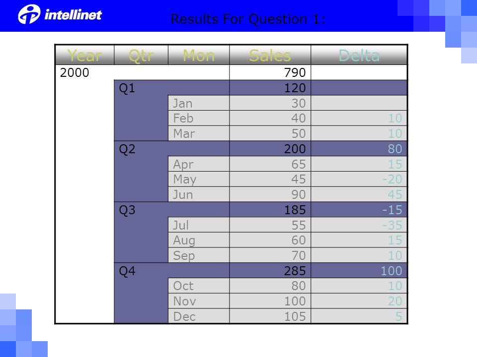 YearQtrMonSalesDelta 2000790 Q1120 Jan30 Feb4010 Mar5010 Q220080 Apr6515 May45-20 Jun9045 Q3185-15 Jul55-35 Aug6015 Sep7010 Q4285100 Oct8010 Nov10020 Dec1055 Results For Question 1: