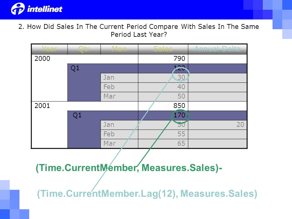 YearQtrMonSalesAnnual Delta 2000790 Q1120 Jan30 Feb40 Mar50 2001850 Q1170 Jan5020 Feb55 Mar65 2. How Did Sales In The Current Period Compare With Sale