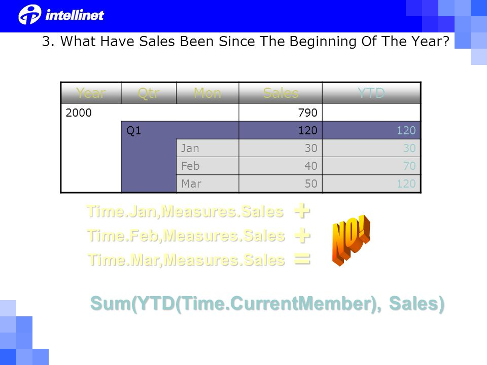 Time.Mar,Measures.Sales Time.Jan,Measures.Sales + Time.Feb,Measures.Sales+ 3. What Have Sales Been Since The Beginning Of The Year? = Sum(YTD(Time.Cur