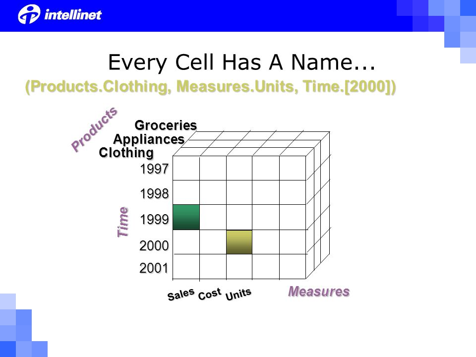 Groceries Clothing Appliances Sales Cost Units (Products.Clothing, Measures.Units, Time.[2000]) Every Cell Has A Name...