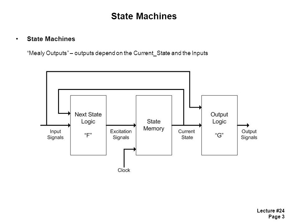 Lecture #24 Page 3 State Machines State Machines Mealy Outputs – outputs depend on the Current_State and the Inputs