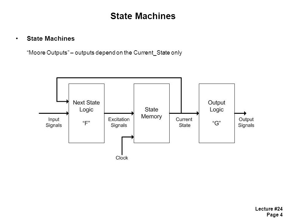 Lecture #24 Page 4 State Machines State Machines Moore Outputs – outputs depend on the Current_State only