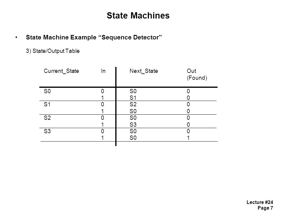Lecture #24 Page 7 State Machines State Machine Example Sequence Detector 3) State/Output Table Current_StateInNext_StateOut (Found) S00S00 1S10 S10S20 1S00 S20S00 1S30 S30S00 1S01