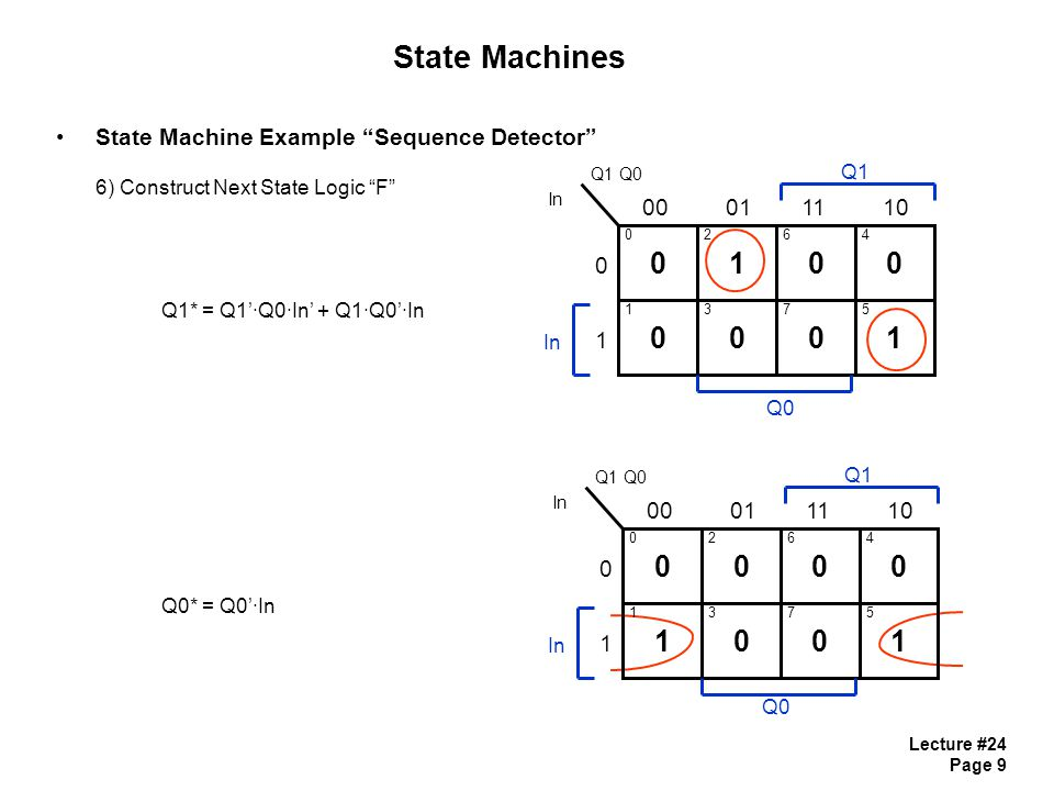 Lecture #24 Page 9 State Machines State Machine Example Sequence Detector 6) Construct Next State Logic F Q1* = Q1'∙Q0∙In' + Q1∙Q0'∙In Q0* = Q0'∙In 01 00 Q1 Q0 In 0001 0 1 0 1 2 3 In Q1 0 0 6 7 0 1 4 5 1110 Q0 00 10 Q1 Q0 In 0001 0 1 0 1 2 3 In Q1 0 0 6 7 0 1 4 5 1110 Q0