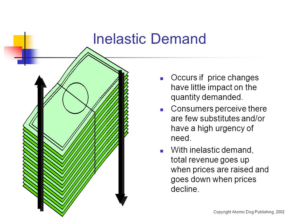 Copyright Atomic Dog Publishing, 2002 Inelastic Demand Occurs if price changes have little impact on the quantity demanded. Consumers perceive there a