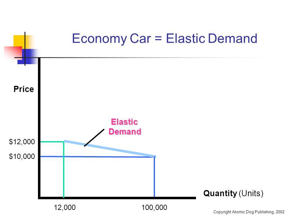 Copyright Atomic Dog Publishing, 2002 Economy Car = Elastic Demand Quantity (Units) ElasticDemand 12,000 100,000 Price $10,000 $12,000