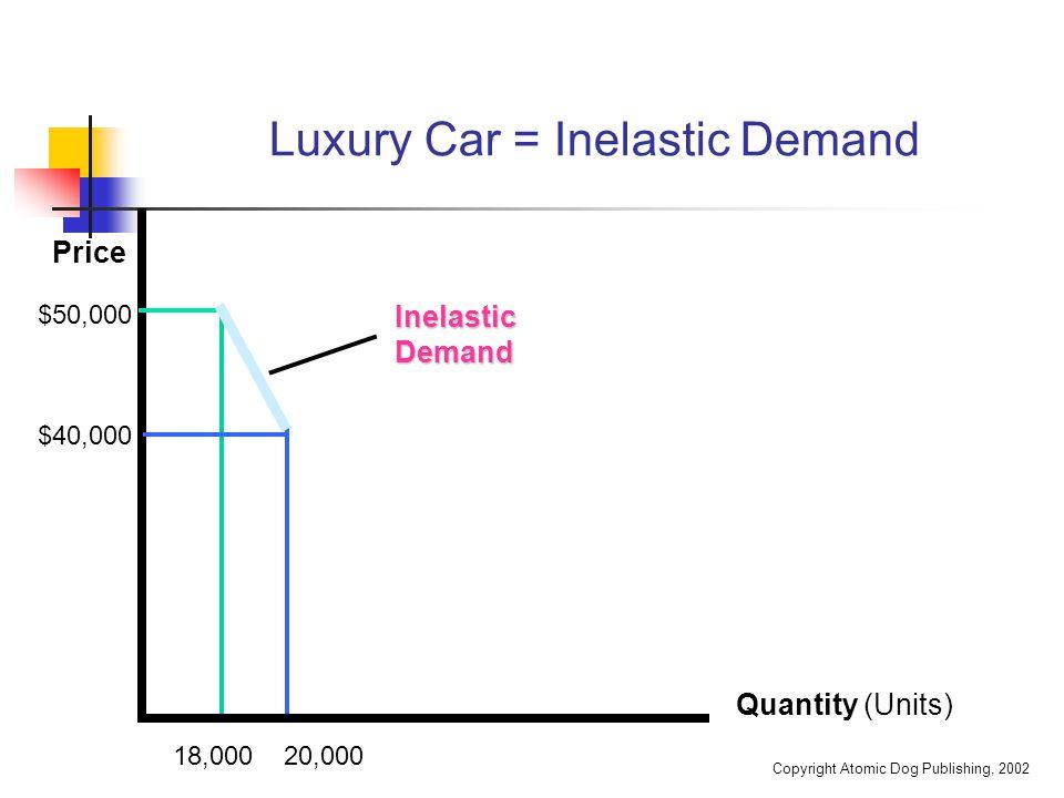 Copyright Atomic Dog Publishing, 2002 Luxury Car = Inelastic Demand Quantity (Units) Inelastic Demand 18,000 20,000 $50,000 $40,000 Price