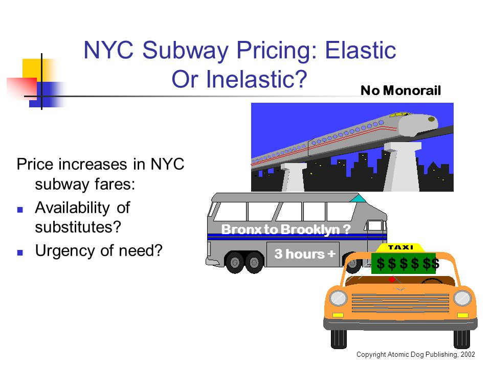 Copyright Atomic Dog Publishing, 2002 NYC Subway Pricing: Elastic Or Inelastic? Price increases in NYC subway fares: Availability of substitutes? Urge