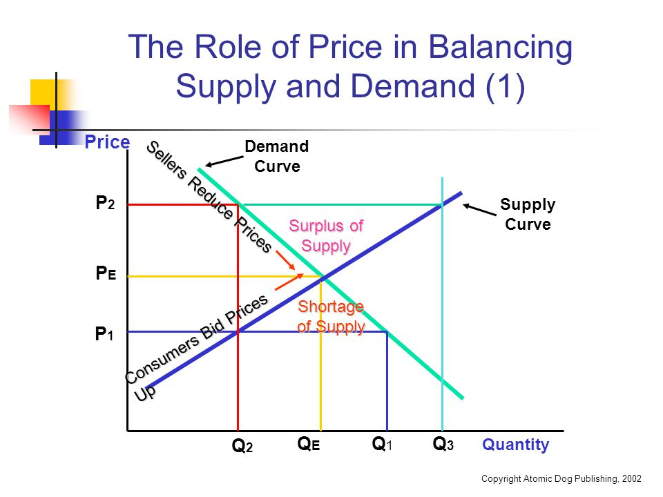 Copyright Atomic Dog Publishing, 2002 The Role of Price in Balancing Supply and Demand (2) At equilibrium (P E Q E ), the quantity demanded equals the supply.