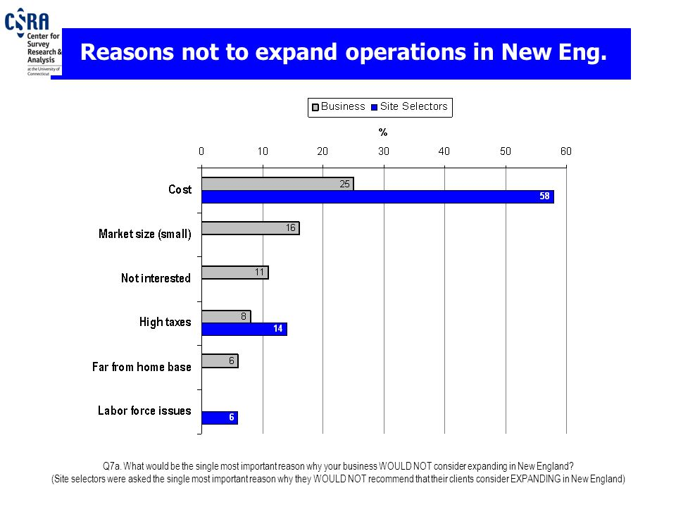 Q7a. What would be the single most important reason why your business WOULD NOT consider expanding in New England? (Site selectors were asked the sing