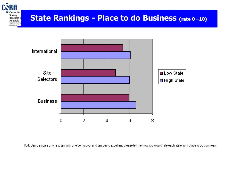 IQ4. Using a scale of one to ten with one being poor and ten being excellent, please tell me how you would rate each state as a place to do business.