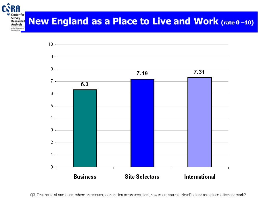 Q3. On a scale of one to ten, where one means poor and ten means excellent, how would you rate New England as a place to live and work? New England as