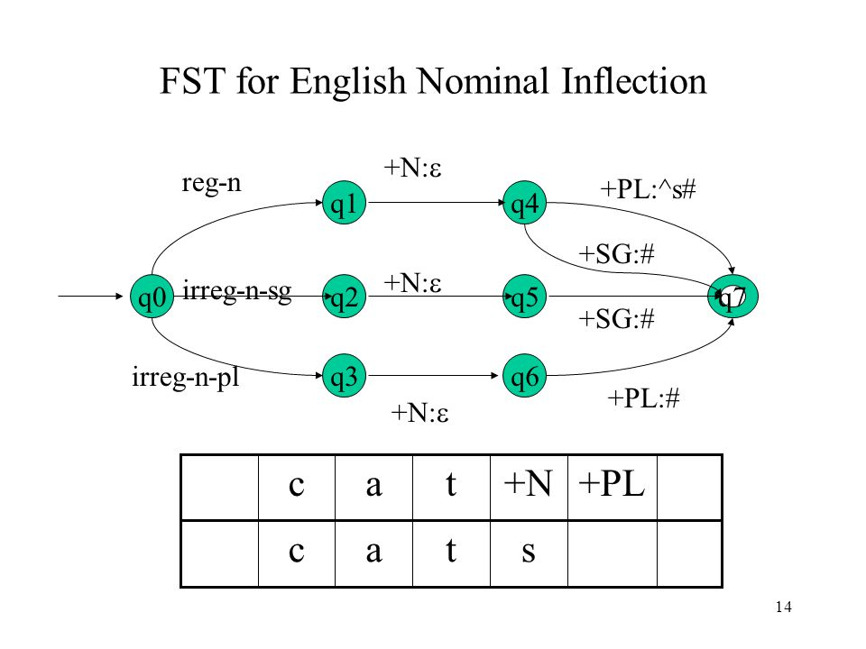 14 FST for English Nominal Inflection q0q7 +PL:^s# q1q4 q2q5 q3q6 reg-n irreg-n-sg irreg-n-pl +N:  +PL:# +SG:# +N:  stac c+PL+Nta