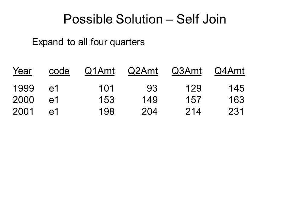 Possible Solution – Self Join Expand to all four quarters YearcodeQ1AmtQ2AmtQ3AmtQ4Amt 1999e110193129145 2000e1153149157163 2001e1198204214231