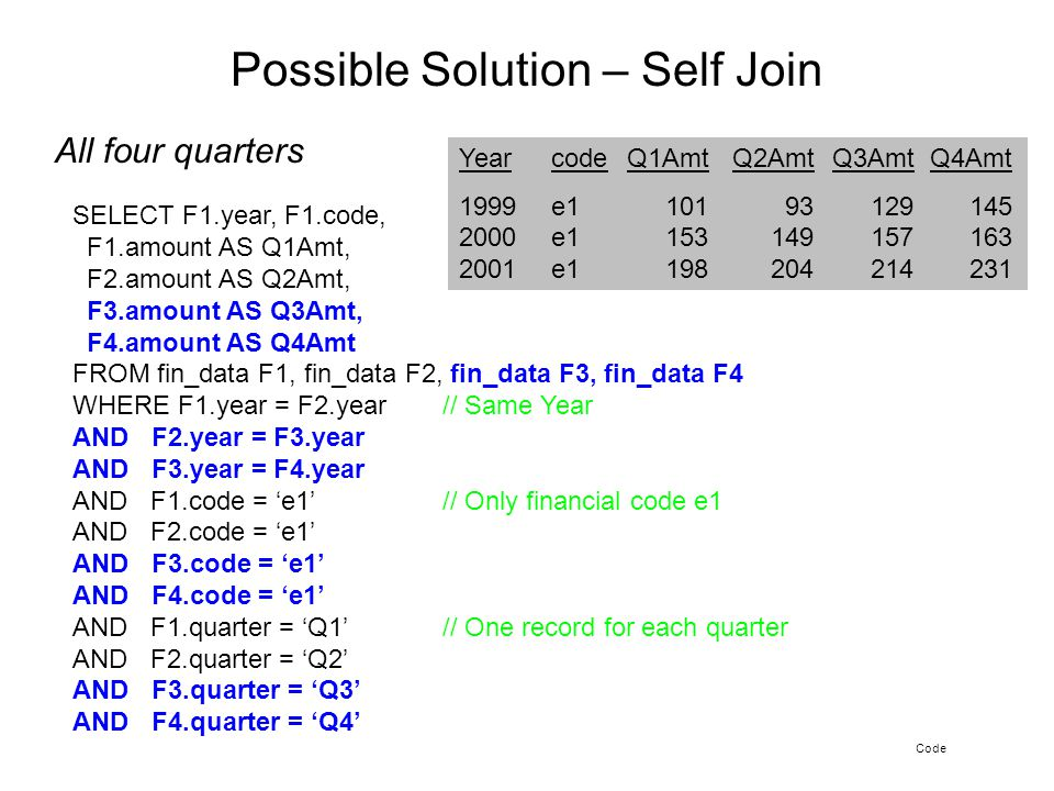 Possible Solution – Self Join Code All four quarters SELECT F1.year, F1.code, F1.amount AS Q1Amt, F2.amount AS Q2Amt, F3.amount AS Q3Amt, F4.amount AS Q4Amt FROM fin_data F1, fin_data F2, fin_data F3, fin_data F4 WHERE F1.year = F2.year // Same Year AND F2.year = F3.year AND F3.year = F4.year AND F1.code = 'e1' // Only financial code e1 AND F2.code = 'e1' AND F3.code = 'e1' AND F4.code = 'e1' AND F1.quarter = 'Q1' // One record for each quarter AND F2.quarter = 'Q2' AND F3.quarter = 'Q3' AND F4.quarter = 'Q4' YearcodeQ1AmtQ2AmtQ3AmtQ4Amt 1999e110193129145 2000e1153149157163 2001e1198204214231