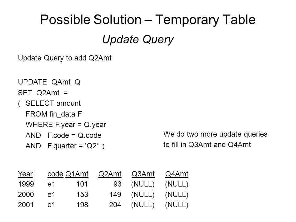 Possible Solution – Temporary Table Update Query YearcodeQ1AmtQ2AmtQ3AmtQ4Amt 1999e1101 93 (NULL) (NULL) 2000e1153 149 (NULL) (NULL) 2001e1198 204 (NULL) (NULL) Update Query to add Q2Amt UPDATE QAmt Q SET Q2Amt = (SELECT amount FROM fin_data F WHERE F.year = Q.year AND F.code = Q.code AND F.quarter = Q2' ) We do two more update queries to fill in Q3Amt and Q4Amt