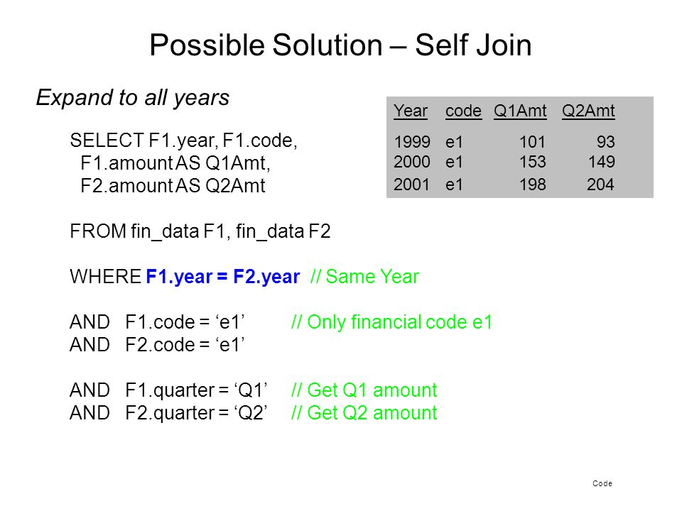 Possible Solution – Temporary Table One Step Using SubQuery INSERT INTO QAmt (year, code, Q1Amt, Q2Amt, Q3Amt, Q4Amt) SELECT year, code, amount, (SELECT amount FROM fin_data F WHERE F.year = Q.year AND F.code = Q.code AND F.quarter = Q2 ), (SELECT amount FROM fin_data F WHERE F.year = Q.year AND F.code = Q.code AND F.quarter = Q3 ), (SELECT amount FROM fin_data F WHERE F.year = Q.year AND F.code = Q.code AND F.quarter = Q4 ) FROM fin_data Q WHERE quarter = Q1 AND code = e1