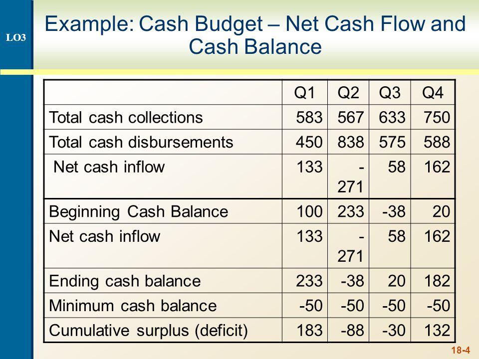 18-4 Example: Cash Budget – Net Cash Flow and Cash Balance Q1Q2Q3Q4 Total cash collections583567633750 Total cash disbursements450838575588 Net cash i