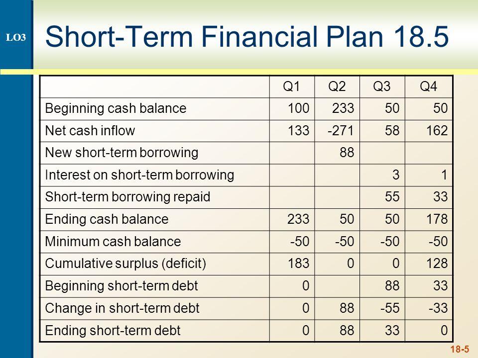 18-5 Short-Term Financial Plan 18.5 Q1Q2Q3Q4 Beginning cash balance10023350 Net cash inflow133-27158162 New short-term borrowing88 Interest on short-t