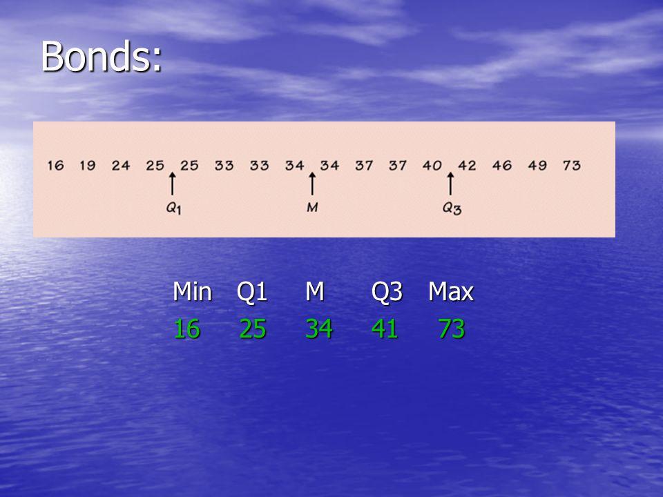 Bonds: Min Q1 M Q3 Max 1625344173