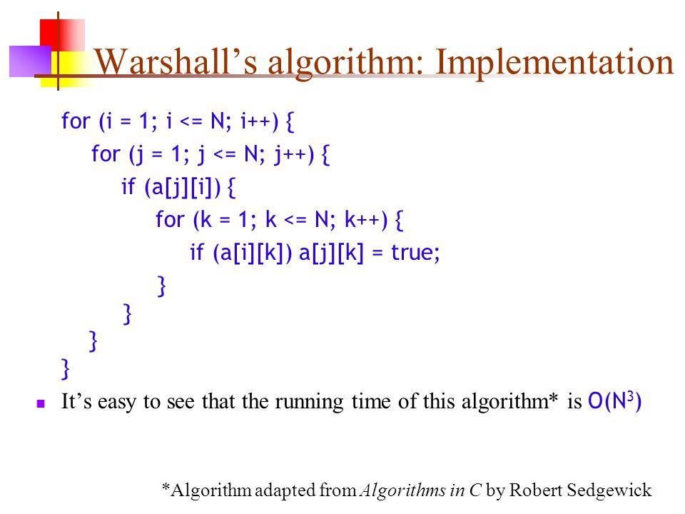 Warshall's algorithm: Implementation for (i = 1; i <= N; i++) { for (j = 1; j <= N; j++) { if (a[j][i]) { for (k = 1; k <= N; k++) { if (a[i][k]) a[j]